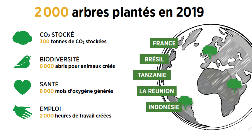 2 000 arbres plantés en 2019